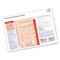 Driver Licensing for Goods Vehicles - A2 Wall Poster